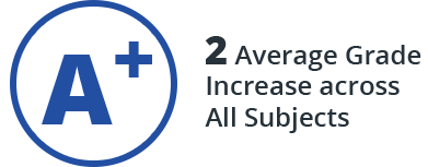 2 Average Grade Increase across All Subjects